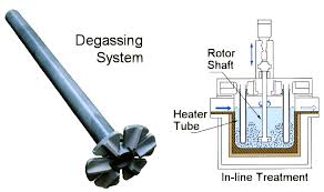 Aluminium Degassing Methods
